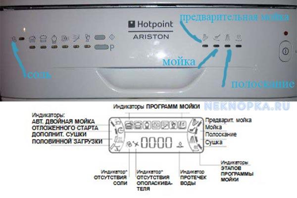Индикаторы на посудомойке Аристон