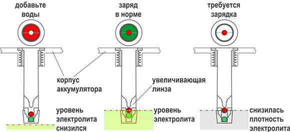 Вариация индикатора аккумулятора Зверь и Тюмень