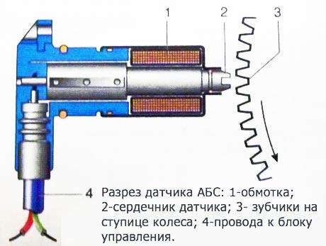 Система косвенного измерения давления в шинах