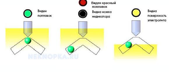 Что означают индикаторы на аккумуляторе